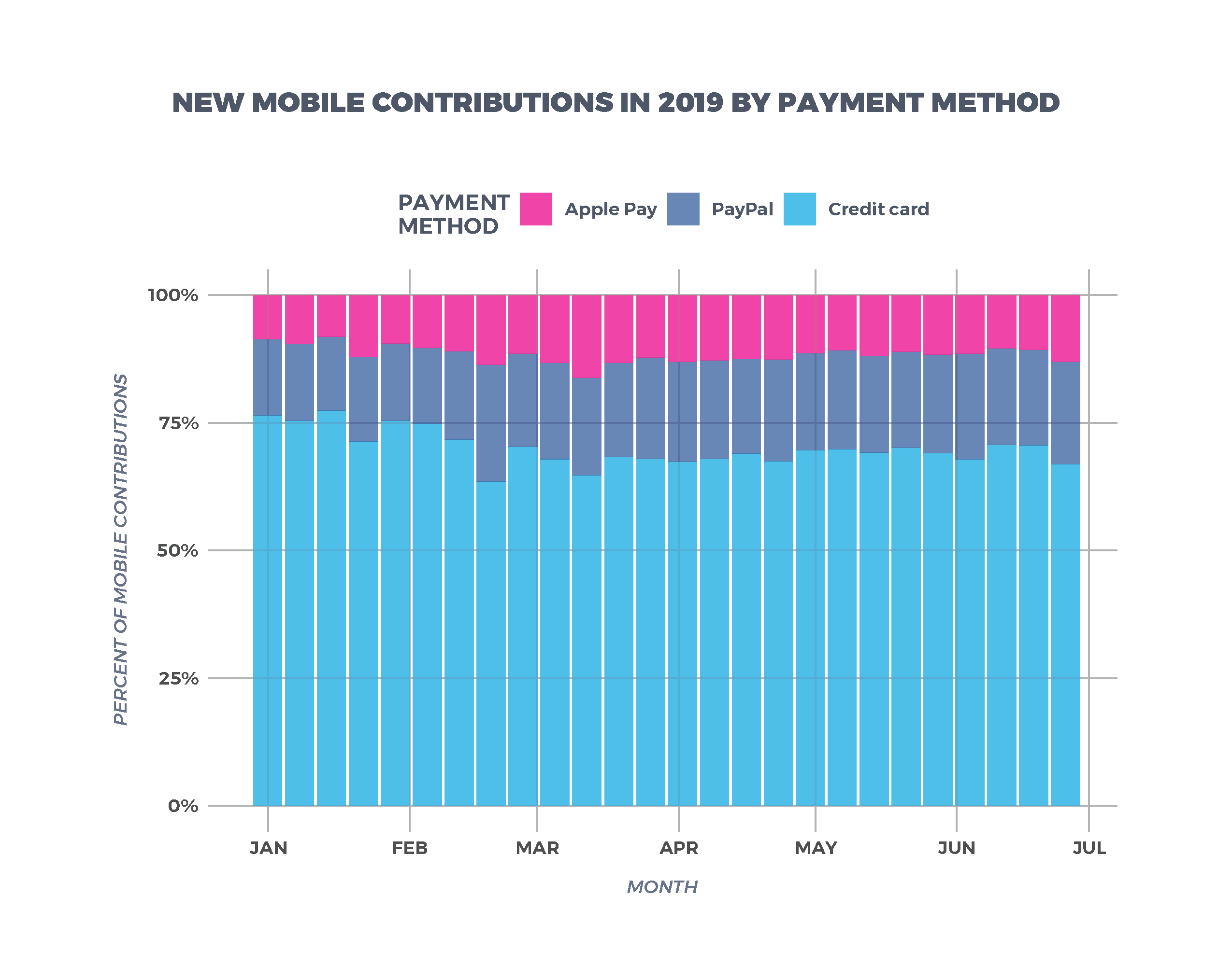 New Mobile Contributions in 2019 by Payment Method
