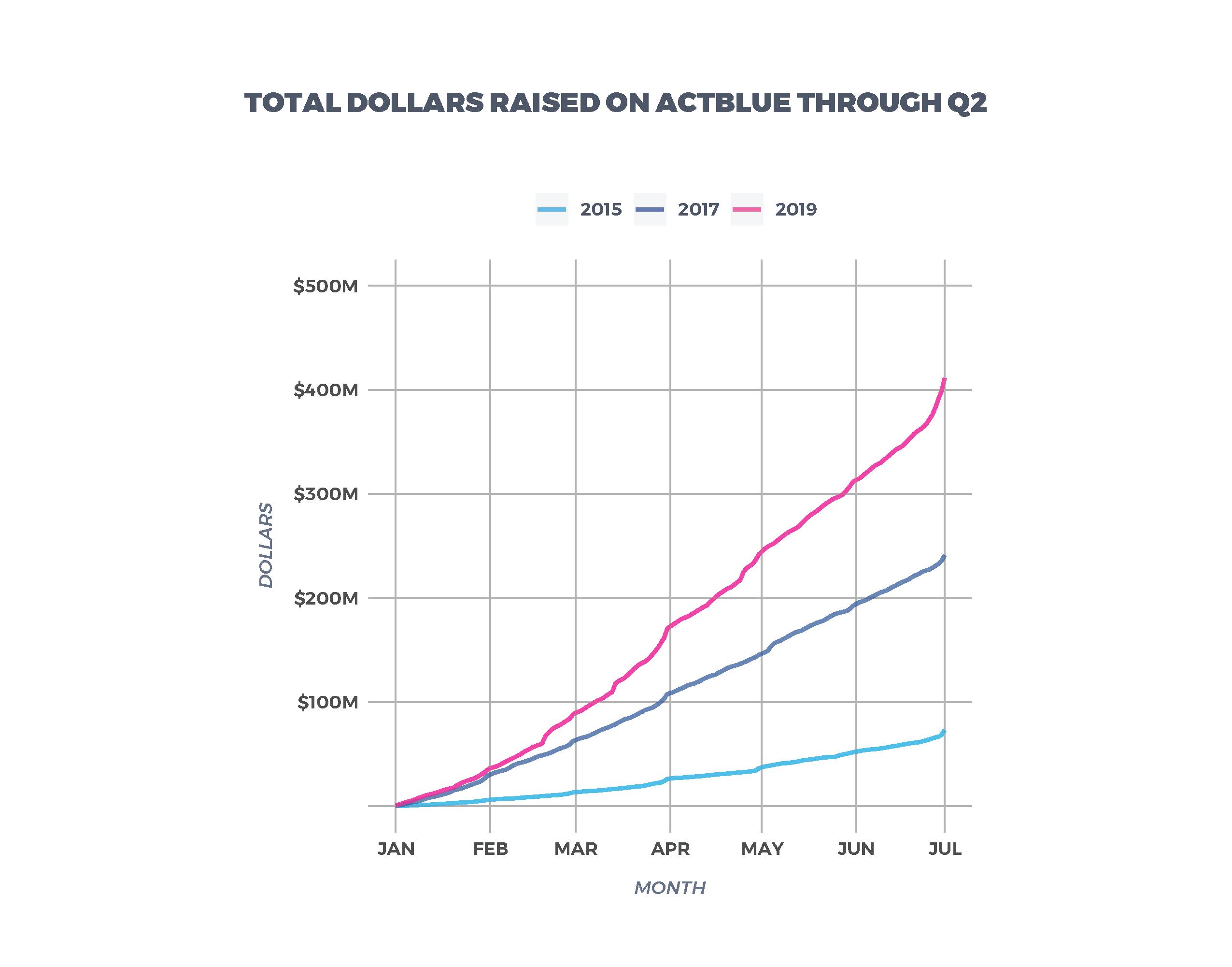 Total Dollars Raised on ActBlue Through Q2