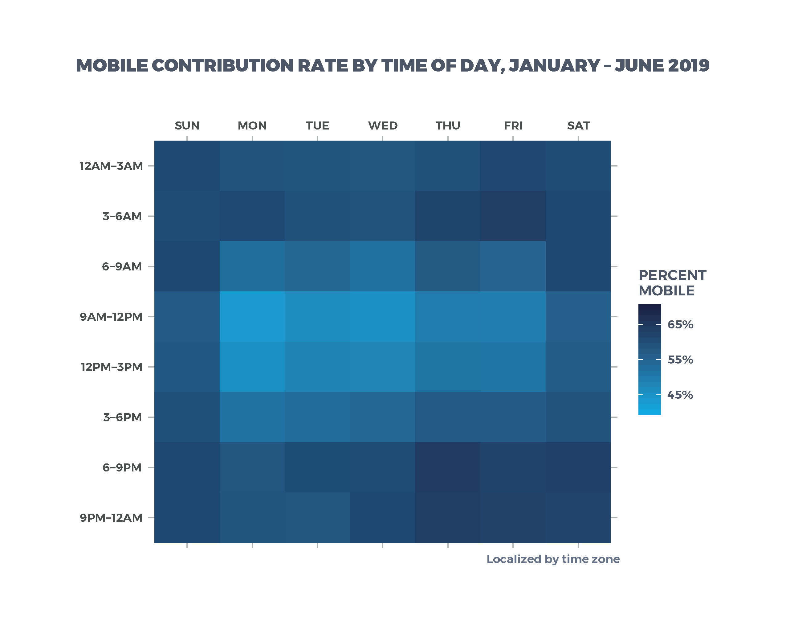 Mobile Contribution Rate By Time of Day, January - June 2019