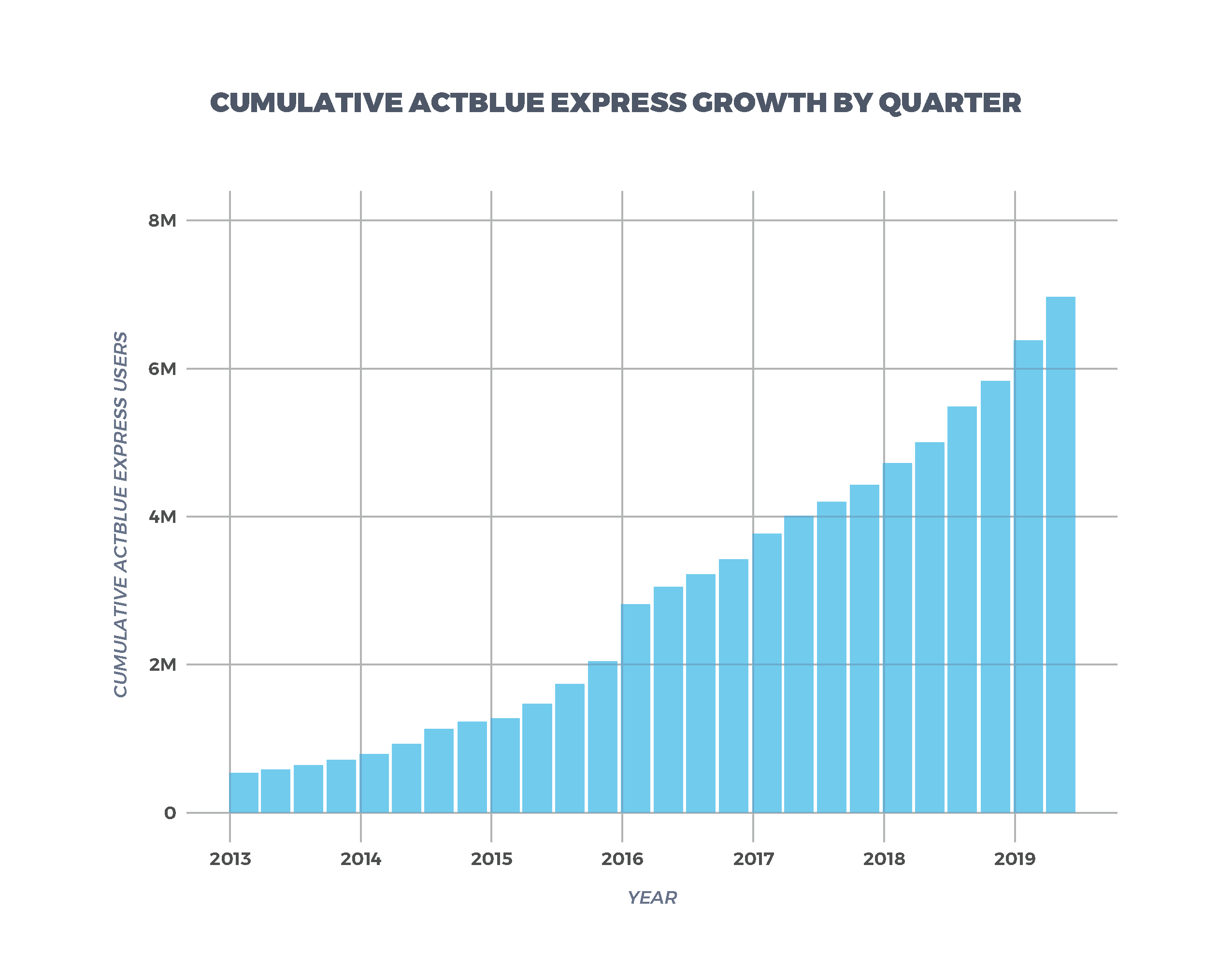 Cumulative ActBlue Express Growth By Quarter