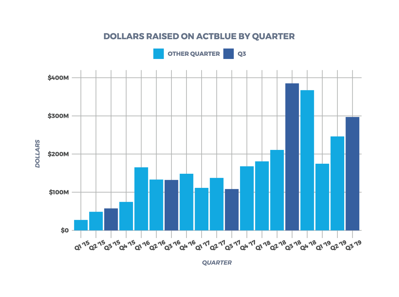 Total Dollars Raised on ActBlue Through Q3