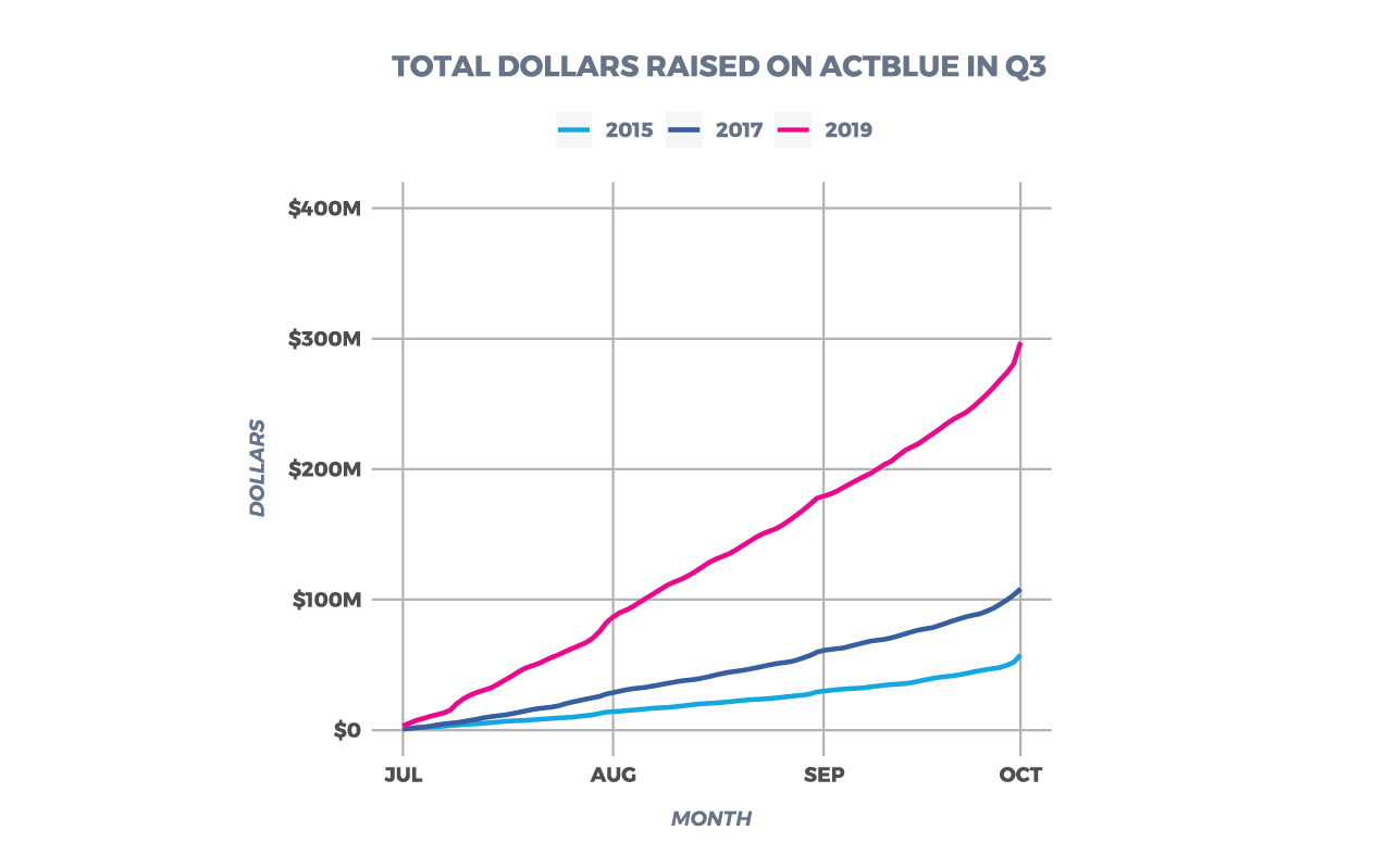 Dollars Raised on ActBlue by Quarter
