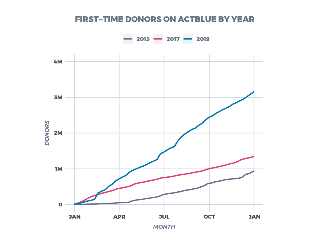 first-time donors